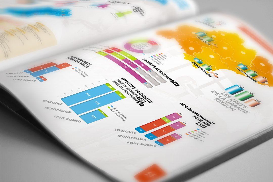 Création graphique d'une brochure pour les CREPS de Toulouse et Montpellier